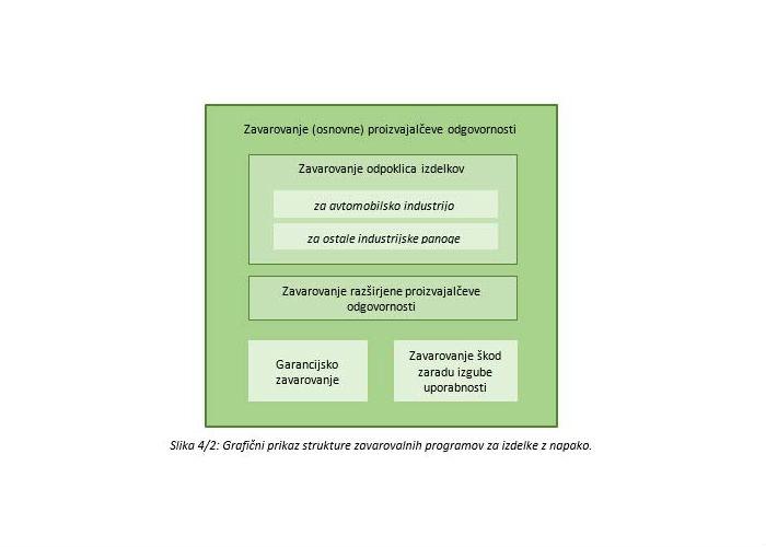 Poglavje 4 - Zavarovanje proizvajalčeve odgovornosti (Struktura zavarovanja proizvajalčeve odgovornosti)