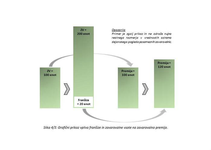 Poglavje 4 - Zavarovanje proizvajalčeve odgovornosti (Zavarovalna vsota, odbitna franšiza in agregat izplačil)
