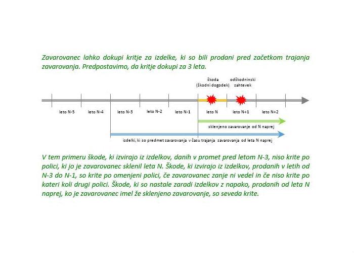Poglavje 4 - Zavarovanje proizvajalčeve odgovornosti (Sprožilci polic in serijska kalvzula)