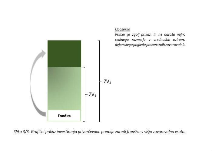 Poglavje 3 - Osnovni principi delovanja odgovornostnih zavarovanj (Soudeležba zavarovanca pri škodi)