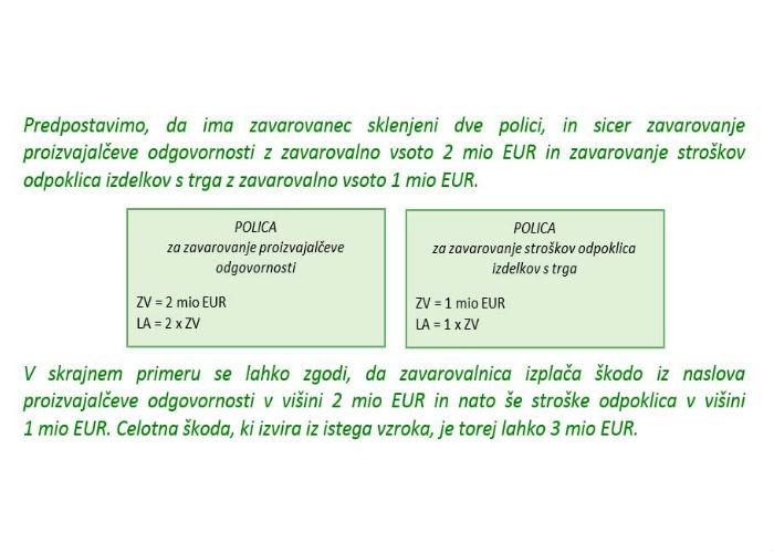Poglavje 5 - Zavarovanje odpoklica izdelkov (Povezanost odpoklica izdelkov s trga s proizvajalčevo odgovornostjo)