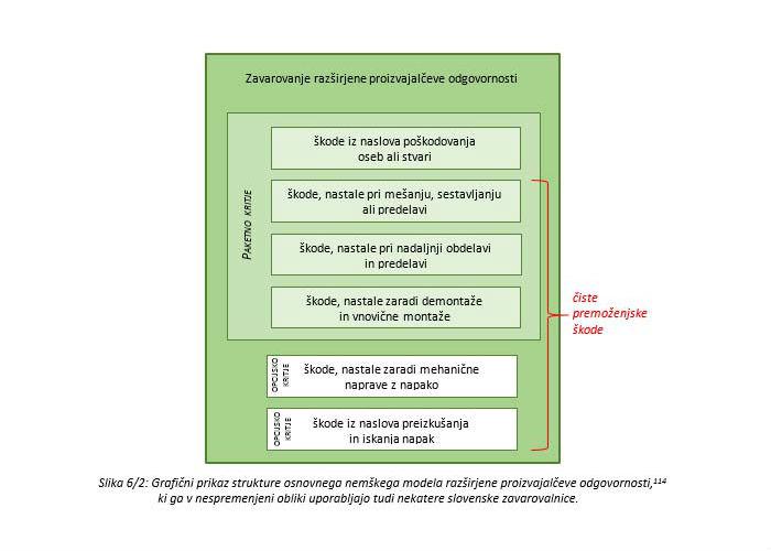 Poglavje 6 - Zavarovanje razširjene proizvajalčeve odgovornosti (Predstavitev osnovnega modela kritja)