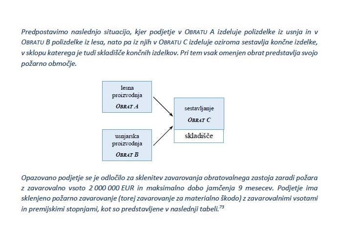 Poglavje 2 - Določanje zavarovalne premije (določanje premijske stopnje)