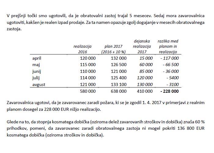 Poglavje 4 - Primer 1 (Faza 3: Izračunavanje izgube prometa in nepokritih zavarovanih stroškov)