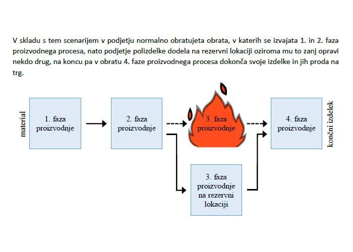 Poglavje 5 - Model 1 (Scenarij 2: Selitev 3. faze proizvodnje)