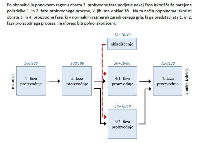 Poglavje 5 - Model 2 (Možne rešitve za zmanjšanje škode)