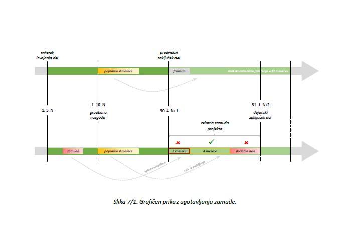 Poglavje 7 - Zavarovanje obratovalnega zastoja, povezanega s projekti v izvajanju (Trajanje zamude)